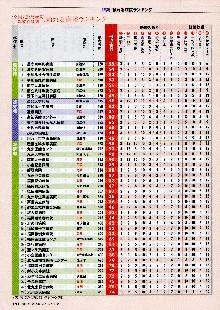 「週刊ダイヤモンド」の2012年度「頼れる病院ランキング」新古賀病院掲載01