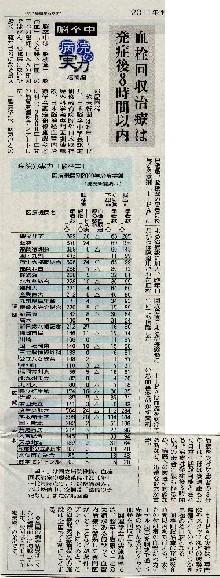 読売新聞「病院の実力・脳卒中」 に新古賀病院掲載01